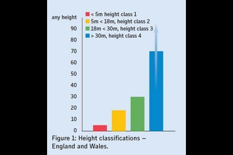 Figure 1: Height classifications – England and Wales.